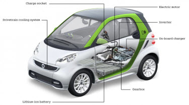 Look Inside the Smart fortwo ED Right Here!